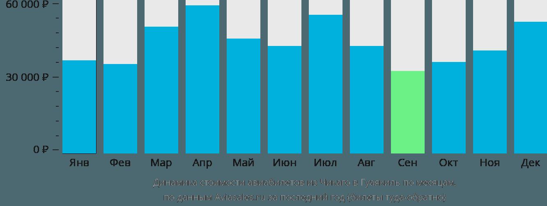 Динамика стоимости авиабилетов из Чикаго в Гуаякиль по месяцам
