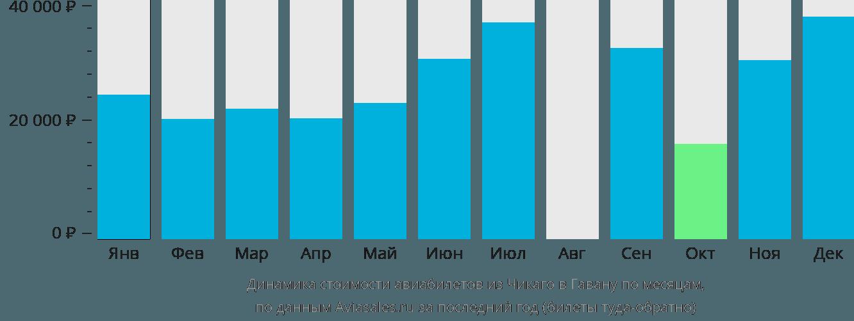 Динамика стоимости авиабилетов из Чикаго в Гавану по месяцам