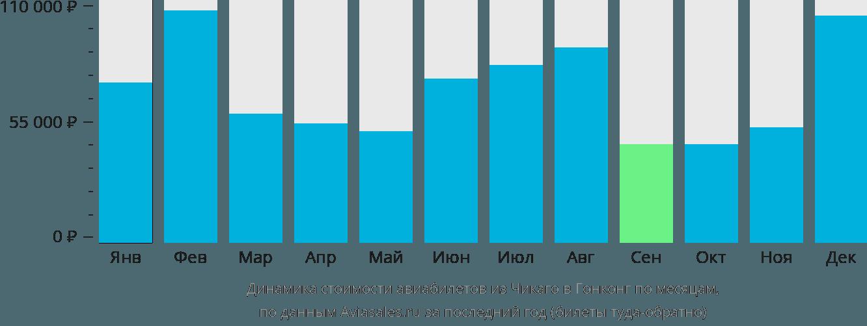 Динамика стоимости авиабилетов из Чикаго в Гонконг по месяцам
