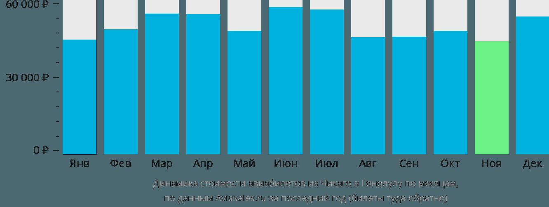 Динамика стоимости авиабилетов из Чикаго в Гонолулу по месяцам