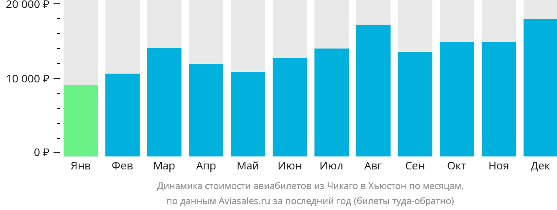 Динамика стоимости авиабилетов из Чикаго в Хьюстон по месяцам