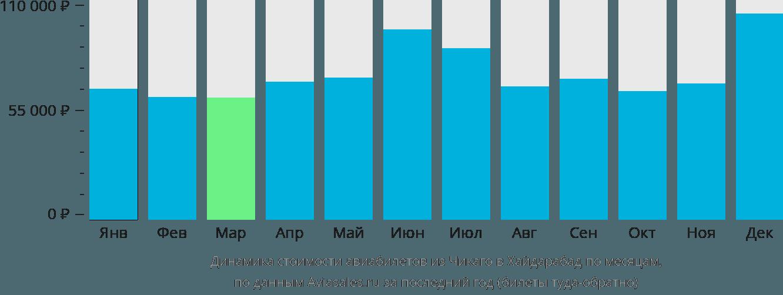 Динамика стоимости авиабилетов из Чикаго в Хайдарабад по месяцам