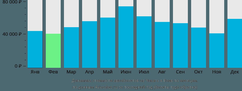 Динамика стоимости авиабилетов из Чикаго в Киев по месяцам