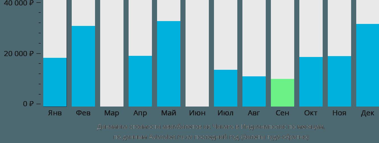 Динамика стоимости авиабилетов из Чикаго в Индианаполис по месяцам