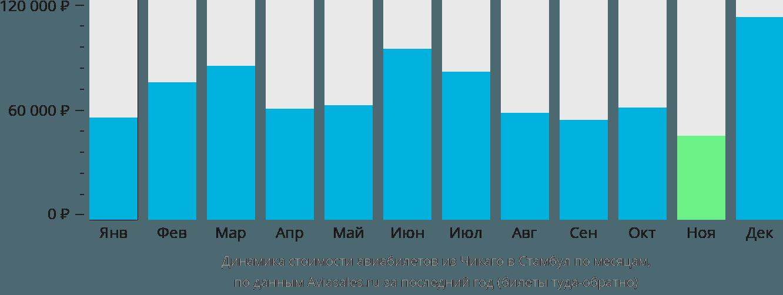 Динамика стоимости авиабилетов из Чикаго в Стамбул по месяцам