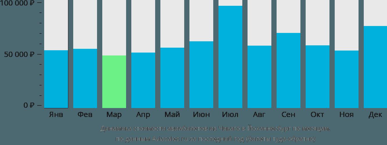 Динамика стоимости авиабилетов из Чикаго в Йоханнесбург по месяцам