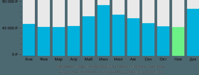 Динамика стоимости авиабилетов из Чикаго в Карачи по месяцам