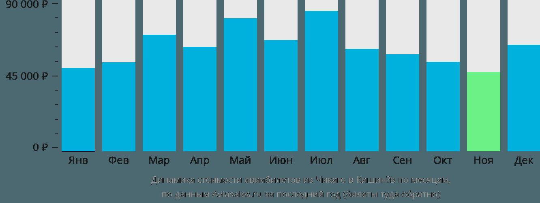 Динамика стоимости авиабилетов из Чикаго в Кишинёв по месяцам