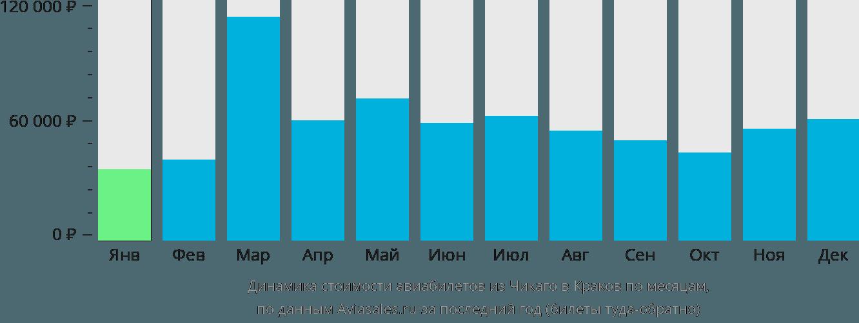 Динамика стоимости авиабилетов из Чикаго в Краков по месяцам