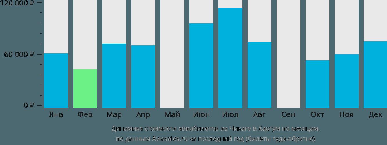 Динамика стоимости авиабилетов из Чикаго в Хартум по месяцам