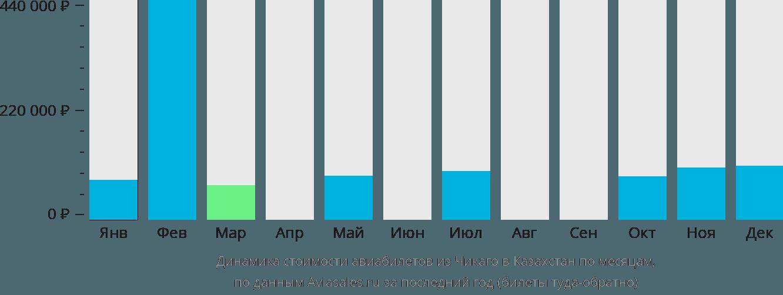 Динамика стоимости авиабилетов из Чикаго в Казахстан по месяцам