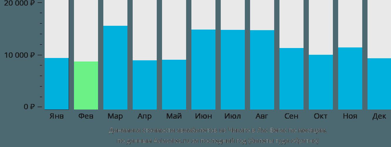 Динамика стоимости авиабилетов из Чикаго в Лас-Вегас по месяцам