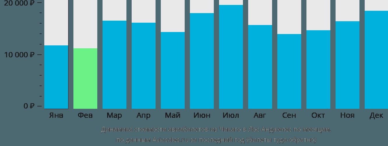 Динамика стоимости авиабилетов из Чикаго в Лос-Анджелес по месяцам