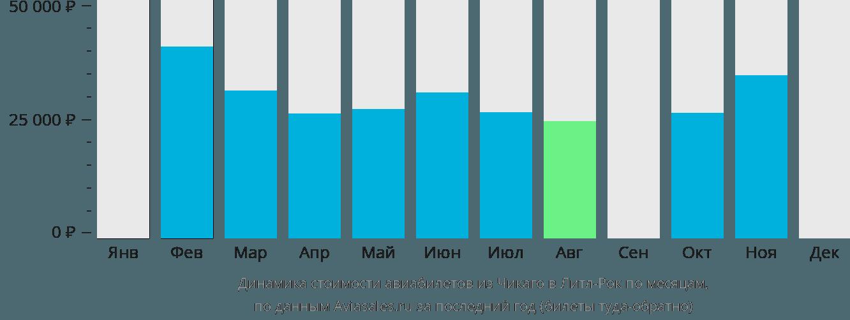 Динамика стоимости авиабилетов из Чикаго в Литл-Рок по месяцам