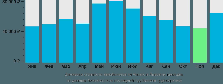 Динамика стоимости авиабилетов из Чикаго в Львов по месяцам
