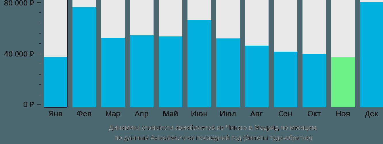 Динамика стоимости авиабилетов из Чикаго в Мадрид по месяцам