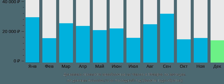 Динамика стоимости авиабилетов из Чикаго в Мемфис по месяцам
