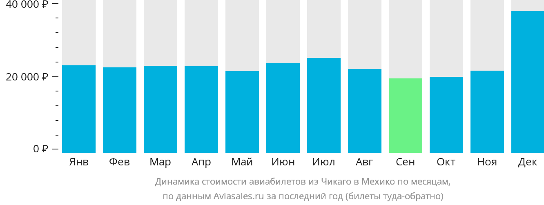 Динамика стоимости авиабилетов из Чикаго в Мехико по месяцам