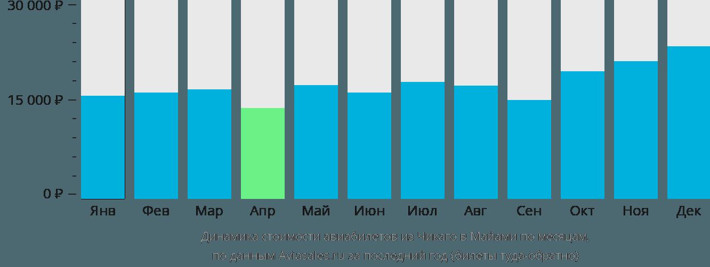 Динамика стоимости авиабилетов из Чикаго в Майами по месяцам
