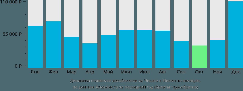 Динамика стоимости авиабилетов из Чикаго в Милан по месяцам
