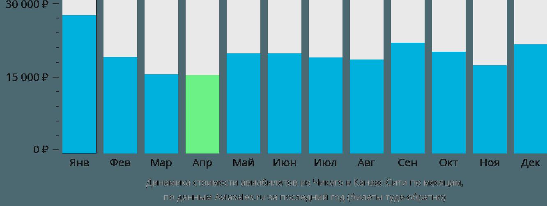 Динамика стоимости авиабилетов из Чикаго в Канзас-Сити по месяцам