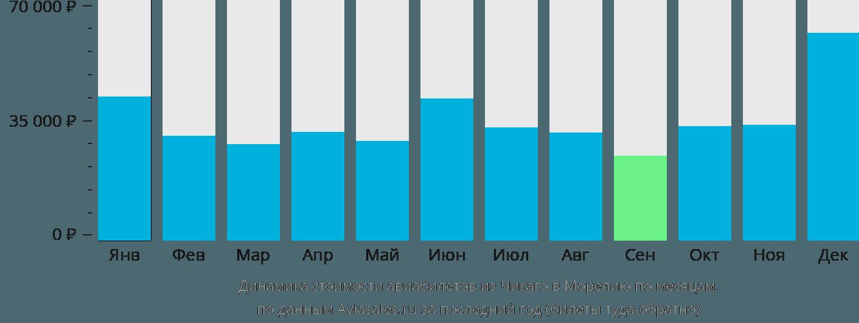 Динамика стоимости авиабилетов из Чикаго в Морелию по месяцам