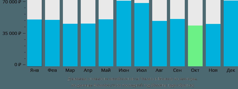Динамика стоимости авиабилетов из Чикаго в Манилу по месяцам