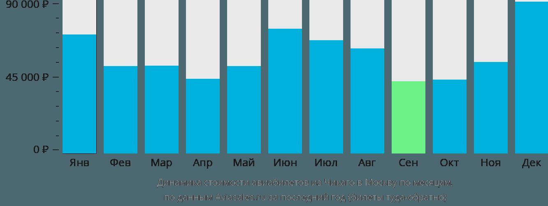 Динамика стоимости авиабилетов из Чикаго в Москву по месяцам