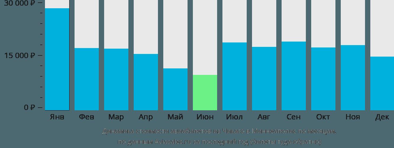 Динамика стоимости авиабилетов из Чикаго в Миннеаполис по месяцам