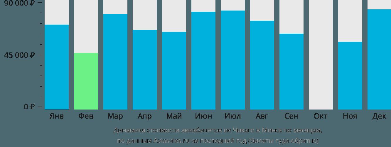 Динамика стоимости авиабилетов из Чикаго в Минск по месяцам