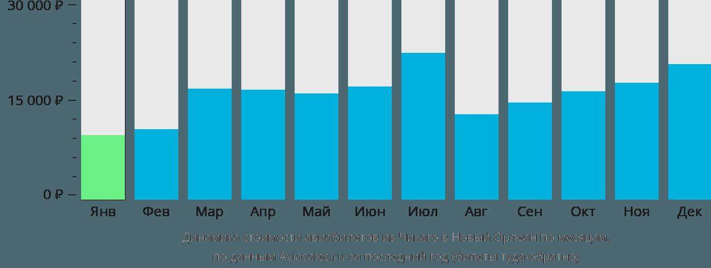 Динамика стоимости авиабилетов из Чикаго в Новый Орлеан по месяцам