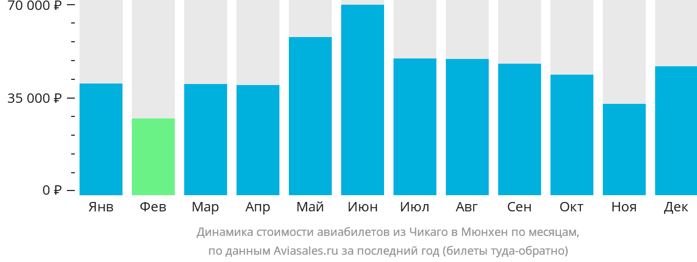 Динамика стоимости авиабилетов из Чикаго в Мюнхен по месяцам
