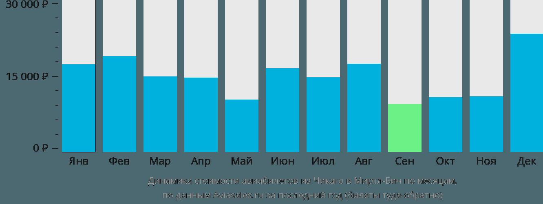 Динамика стоимости авиабилетов из Чикаго в Миртл-Бич по месяцам