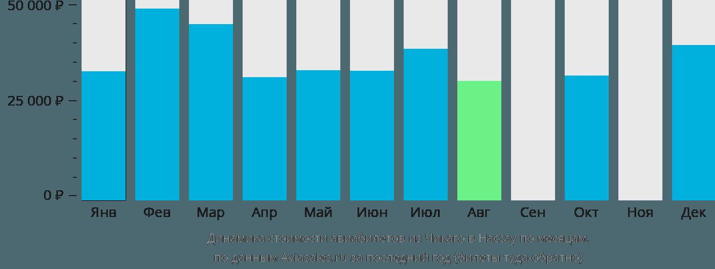Динамика стоимости авиабилетов из Чикаго в Нассау по месяцам