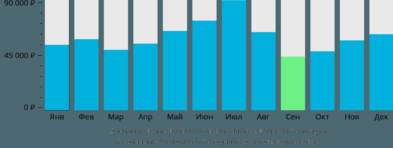 Динамика стоимости авиабилетов из Чикаго в Найроби по месяцам