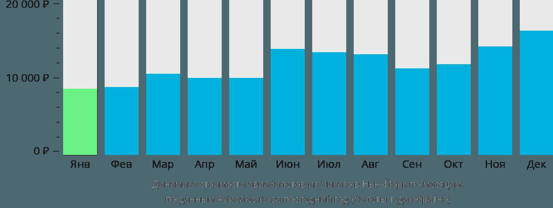 Динамика стоимости авиабилетов из Чикаго в Нью-Йорк по месяцам