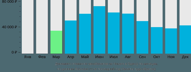 Динамика стоимости авиабилетов из Чикаго в Одессу по месяцам