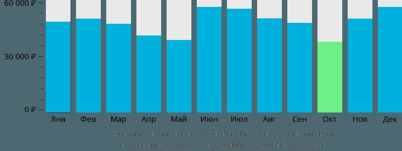 Динамика стоимости авиабилетов из Чикаго в Кахулуи по месяцам