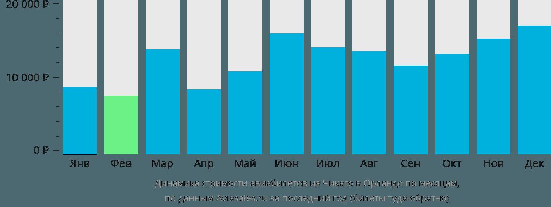 Динамика стоимости авиабилетов из Чикаго в Орландо по месяцам
