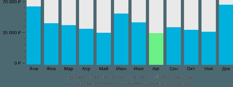 Динамика стоимости авиабилетов из Чикаго в Париж по месяцам