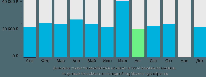 Динамика стоимости авиабилетов из Чикаго в Уэст-Палм-Бич по месяцам