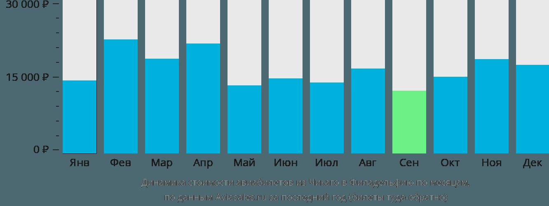 Динамика стоимости авиабилетов из Чикаго в Филадельфию по месяцам