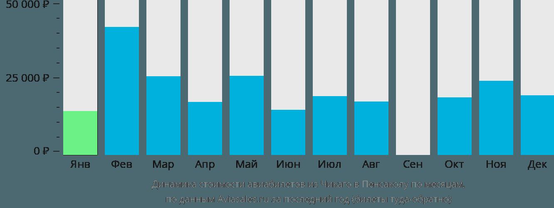Динамика стоимости авиабилетов из Чикаго в Пенсаколу по месяцам