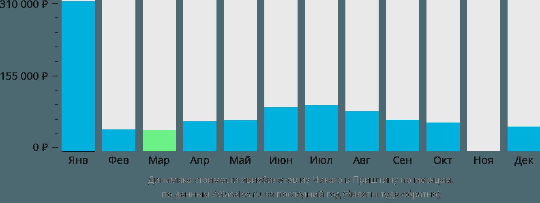Динамика стоимости авиабилетов из Чикаго в Приштину по месяцам