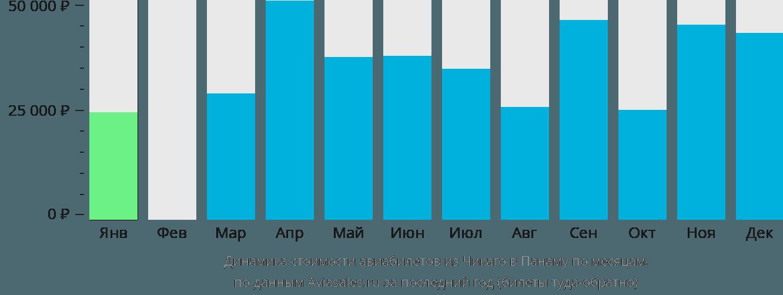 Динамика стоимости авиабилетов из Чикаго в Панаму по месяцам
