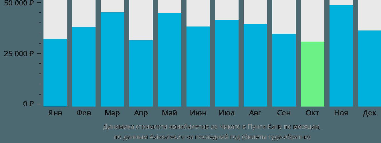 Динамика стоимости авиабилетов из Чикаго в Пунта-Кану по месяцам