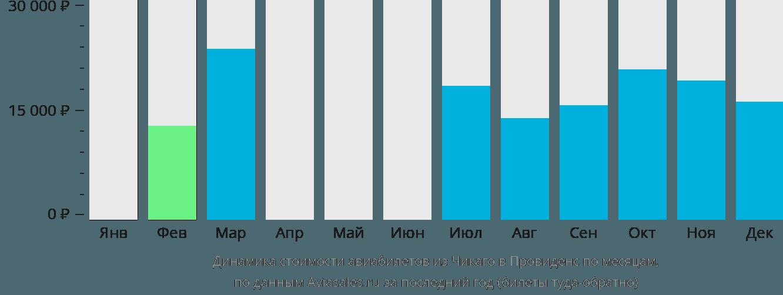 Динамика стоимости авиабилетов из Чикаго в Провиденс по месяцам