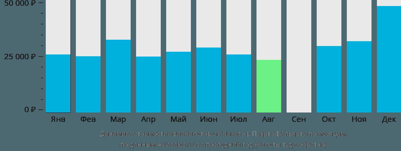 Динамика стоимости авиабилетов из Чикаго в Пуэрто-Вальярту по месяцам