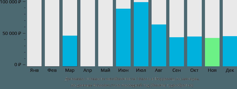 Динамика стоимости авиабилетов из Чикаго в Марракеш по месяцам