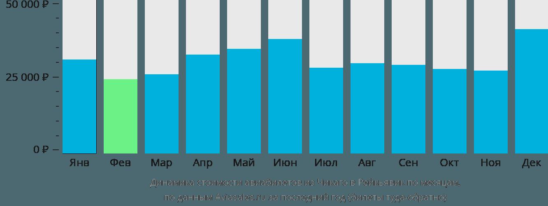 Динамика стоимости авиабилетов из Чикаго в Рейкьявик по месяцам